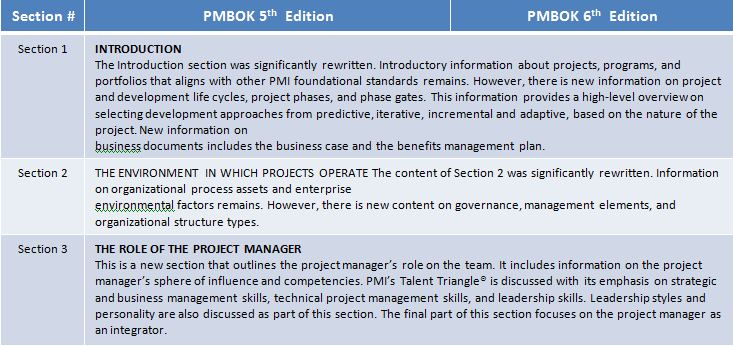 Difference between PMBOK 5th and 6th Edition